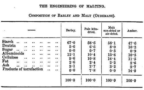 1885malttable2